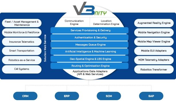 V3 Service Diagram